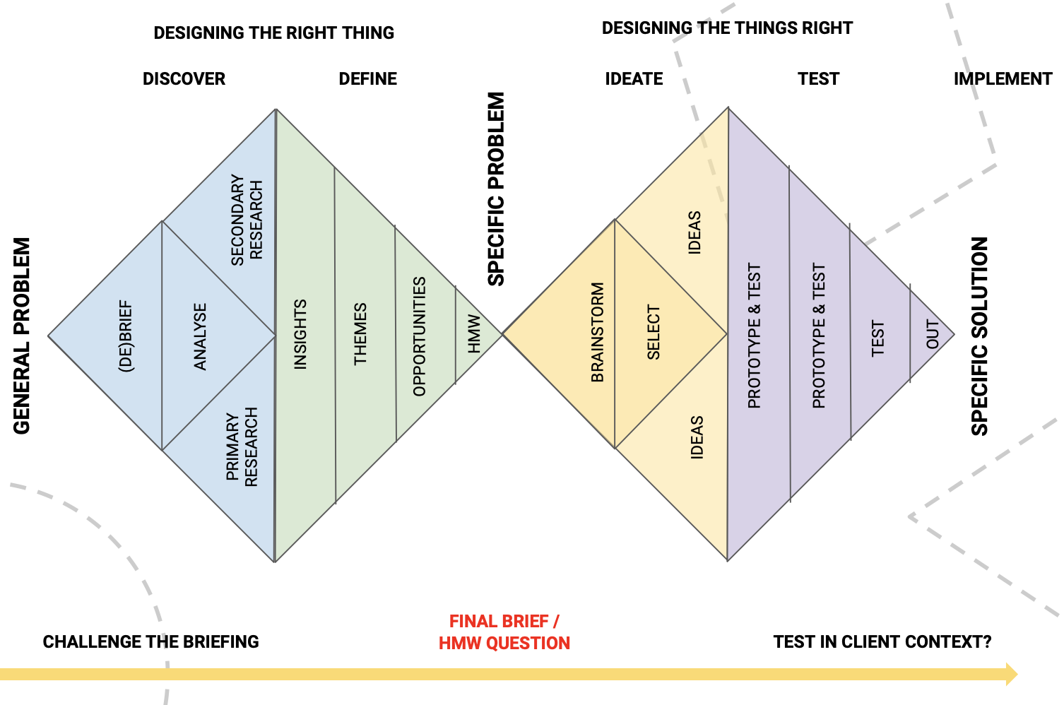 Design Thinking voor managers